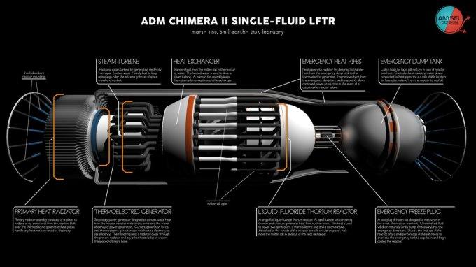 liquid_fluoride_thorium_reactor_by_fmilluminati-d8a2ht7.jpg